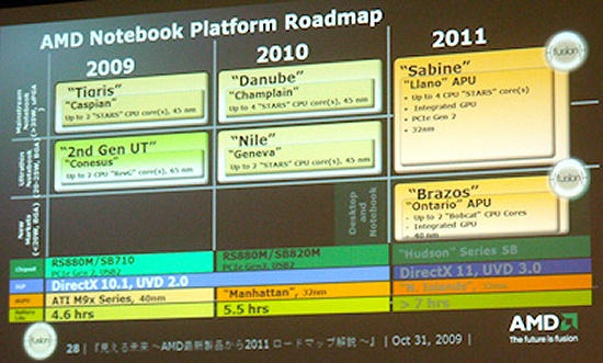 AMD Mobile Prozessoren & Plattform Roadmap 2009-2011