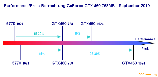 Performance/Preis-Betrachtung GeForce GTX 460 768MB – September 2010