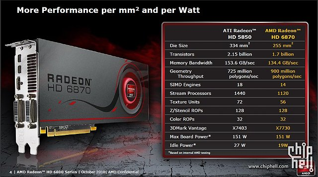 AMD Radeon HD 6800: Barts vs. Cypress