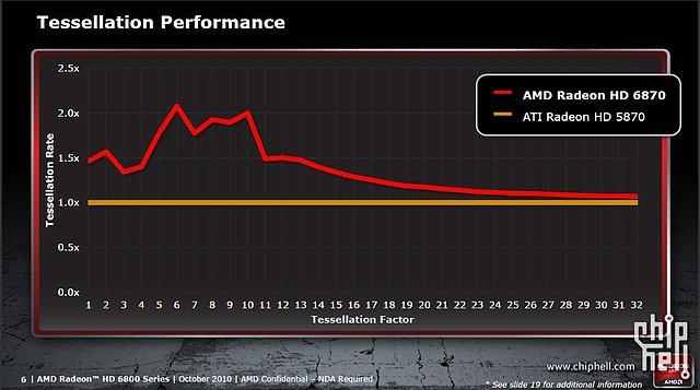 AMD Radeon HD 6800: Tesselations-Performance