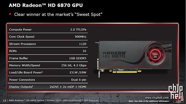 AMD Radeon HD 6800: Daten zur Radeon HD 6870