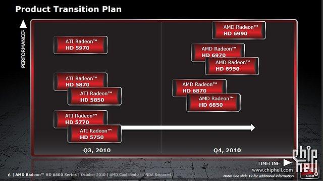 AMD Radeon HD 6800: AMD-Produktportfolio