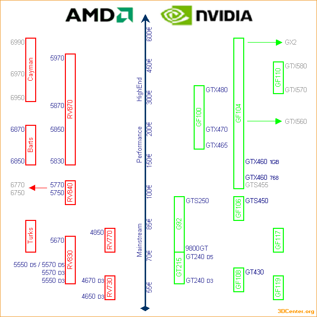 AMD & nVidia Produktportfolio & Roadmap – 4. November 2010