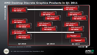AMD Desktop-Grafikchips Roadmap 9. November 2010