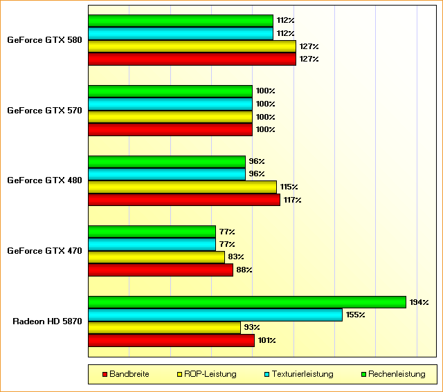Rohleistungs-Vergleich GeForce GTX 470, 480, 570, 580 & Radeon HD 5870