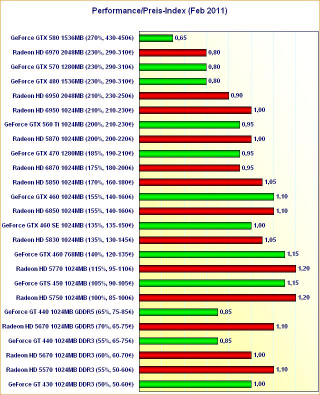 Performance/Preis-Index Februar 2011