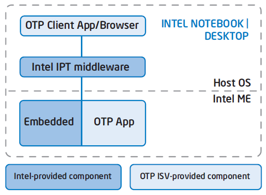Intel Manageability Engine