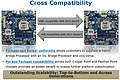 Intel Sandy Bridge / Ivy Bridge Cross Compatibility