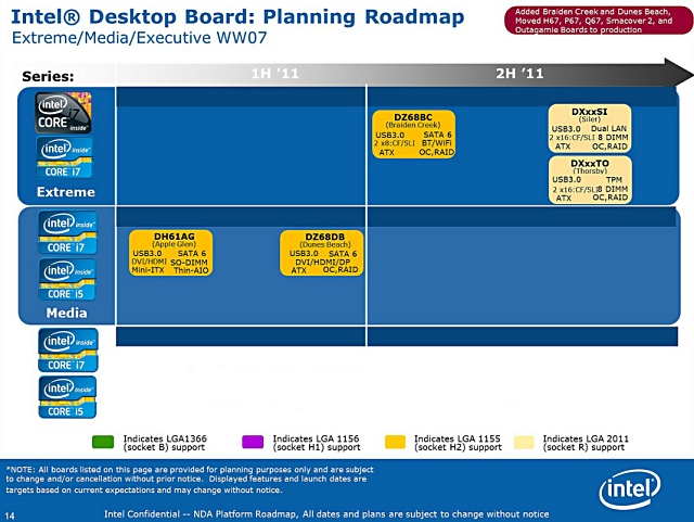 Intel Desktop Board Roadmap 2011