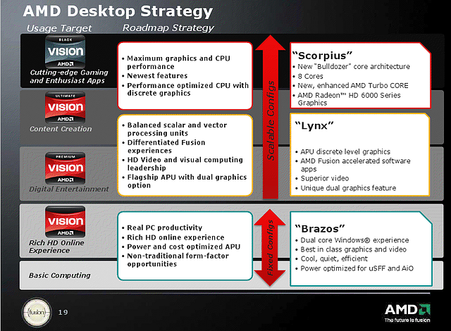 AMD Desktop Strategy 2011