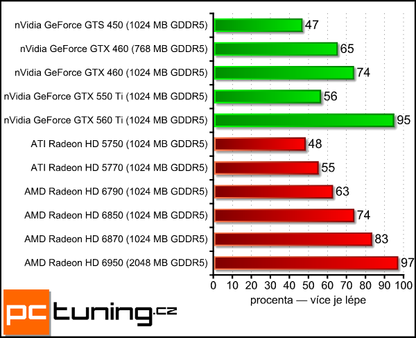 Radeon HD 6790 Benchmarks by PCTuning