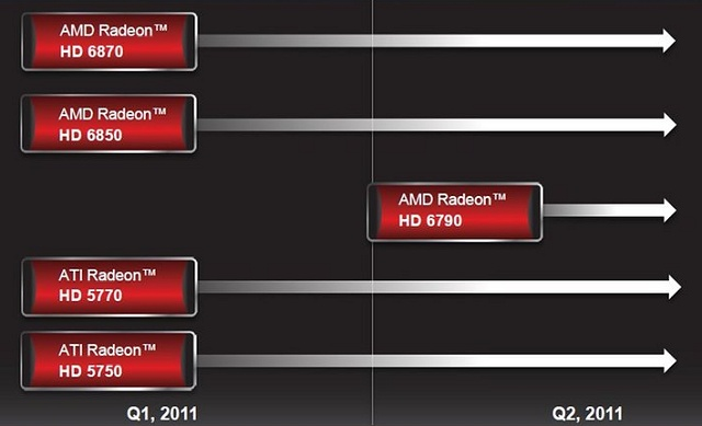 AMD Radeon HD 6790 Product Positioning