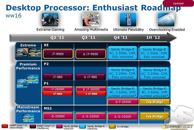 Intel Sandy Bridge E Roadmap