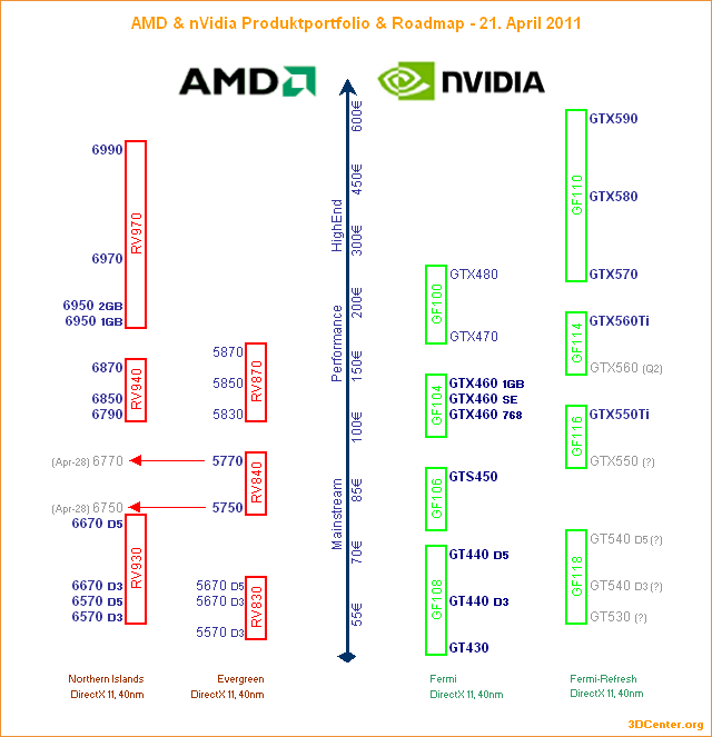 AMD & nVidia Produktportfolio & Roadmap – 21. April 2011