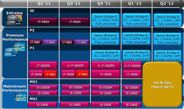 Intel Sandy Bridge & Ivy Bridge Roadmap (Mai 2011)
