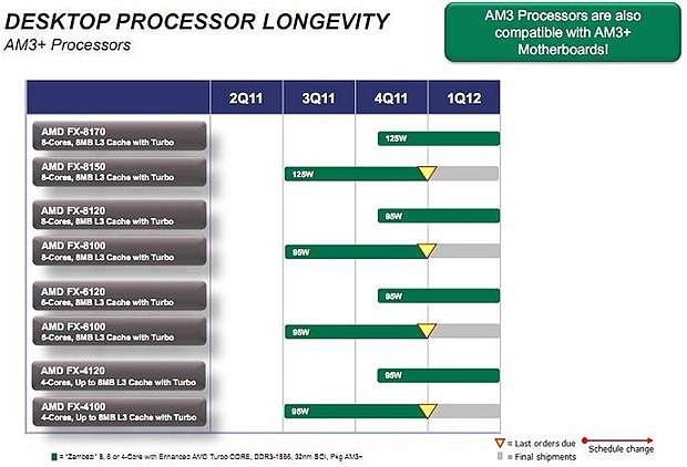 AMD Bulldozer-Roadmap 2011/2012