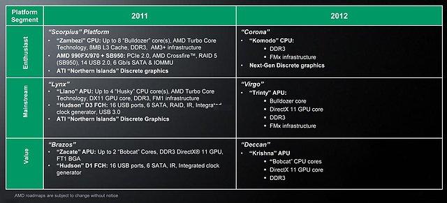 AMD Prozessoren-Roadmap 2011/2012, Teil 2