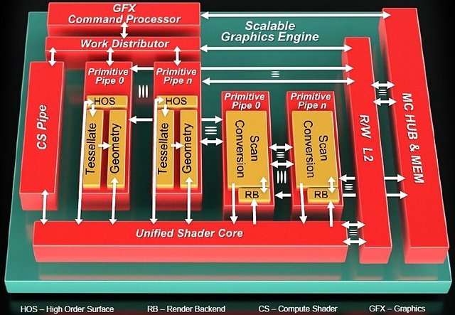 AMD Graphics Core Next Grafikchip-Architektur, Teil 1
