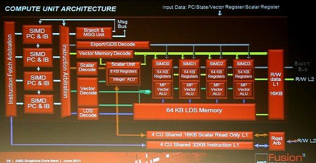 AMD Graphics Core Next Grafikchip-Architektur, Teil 3