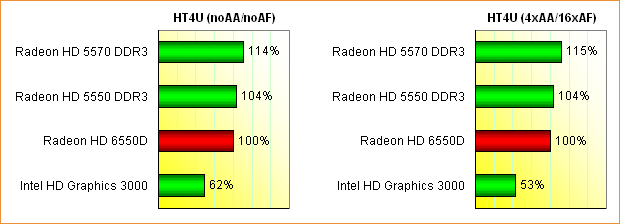 AMD Llano (Radeon HD 6550D) Grafikperformance, Teil 1