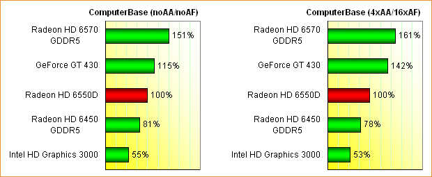 AMD Llano (Radeon HD 6550D) Grafikperformance, Teil 2