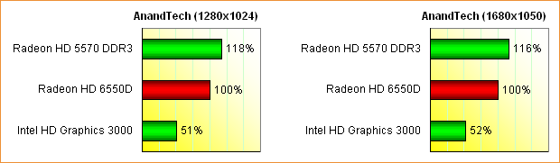 AMD Llano (Radeon HD 6550D) Grafikperformance, Teil 3