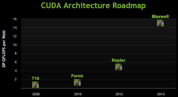 nVidia CUDA Architecture Roadmap 2008-2014