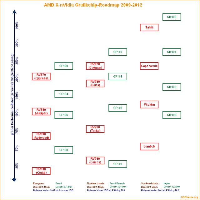 AMD & nVidia Grafikchip-Roadmap 2009-2012