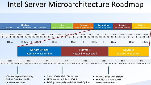 Intel Server Microarchitecture Roadmap 2000-2018