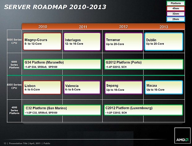 AMD Server-Prozessoren Roadmap 2010-2013