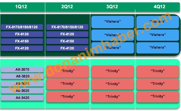 AMD Desktop-Prozessoren Roadmap 2012
