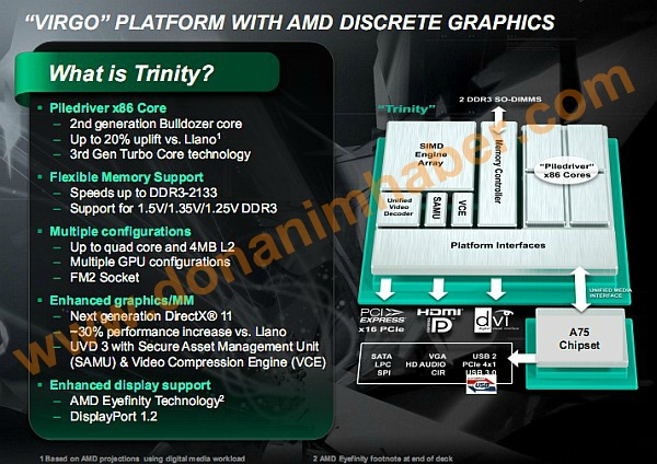 AMD Trinity Präsentationsfolie