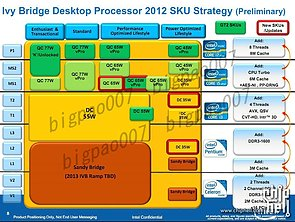 Intel Ivy Bridge Roadmap, Teil 1