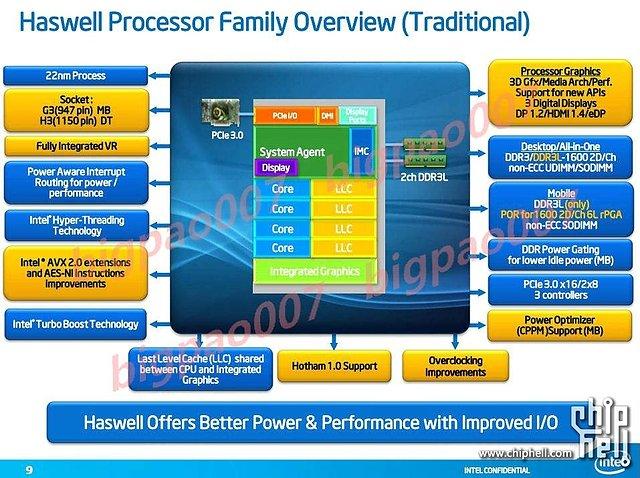 Intel Haswell Architektur-Überblick