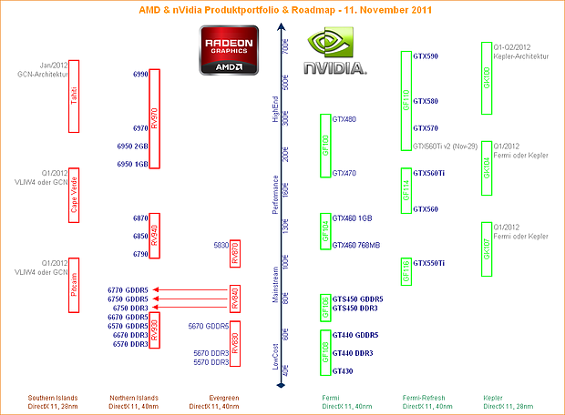 AMD & nVidia Produktportfolio & Roadmap – 11. November 2011