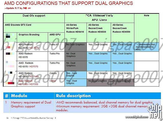 AMD DualGraphics Konfigurationsmöglichkeiten