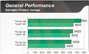 AMD Trinity Performance, Teil 1