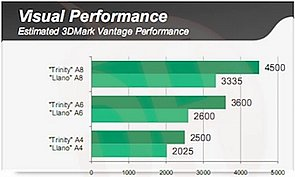 AMD Trinity Performance, Teil 2