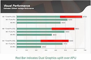 AMD Trinity Performance, Teil 4