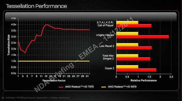 AMD Radeon HD 7970 Tesselations-Performance