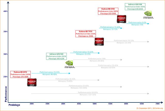 Preis/Leistungs-Überblick HighEnd-Grafikkarten Dezember 2011 (v2)