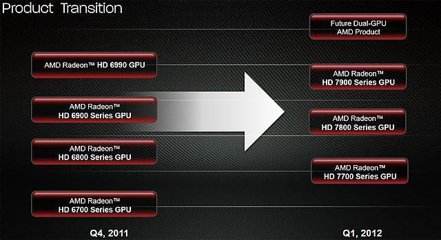 AMD Grafikkarten-Roadmap von Radeon HD 6000 zu Radeon HD 7000