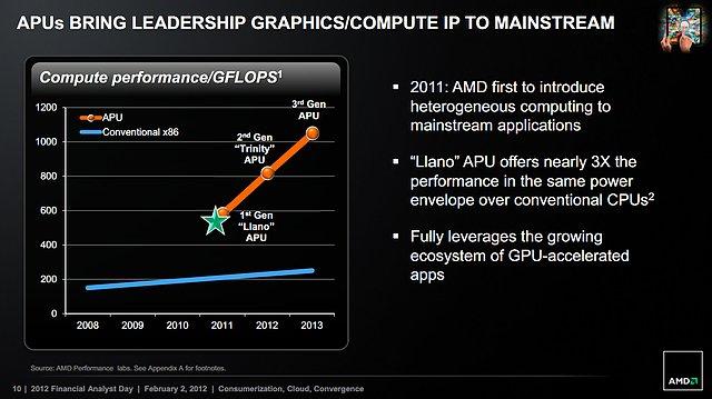 AMD APU Rechenpower-Roadmap 2008-2013
