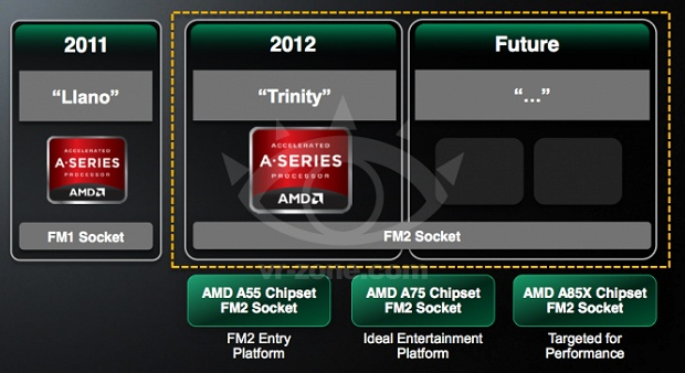 AMD APU-Roadmap 2011-2013