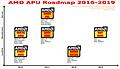 AMD APU-Roadmap 2016-2019 (eigenerstellt)