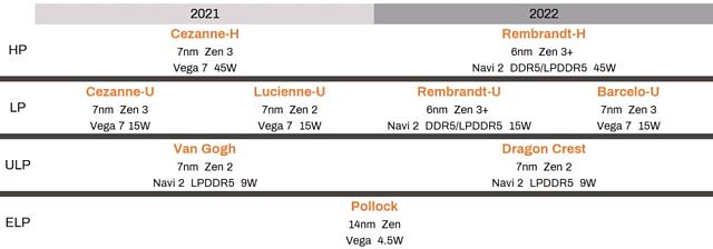 AMD APU-Roamdap 2021-2022
