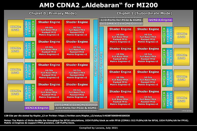 """(Nutzer-erstelltes) AMD """"Aldebaran"""" Block-Diagramm (by Locuza)"""