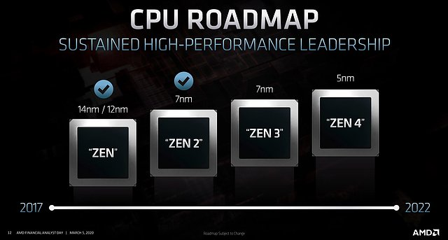 AMD CPU-Architektur Roadmap 2017-2022