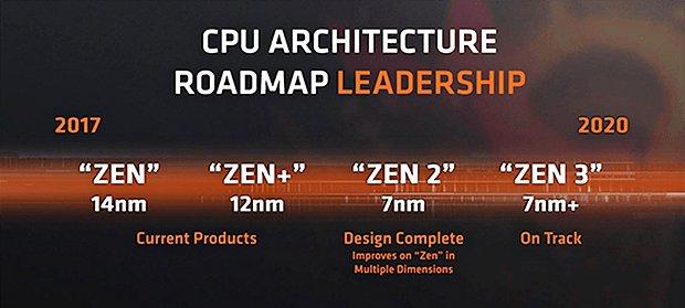 AMD Prozessor-Generationen Roadmap 2017-2020 (Mai 2018)