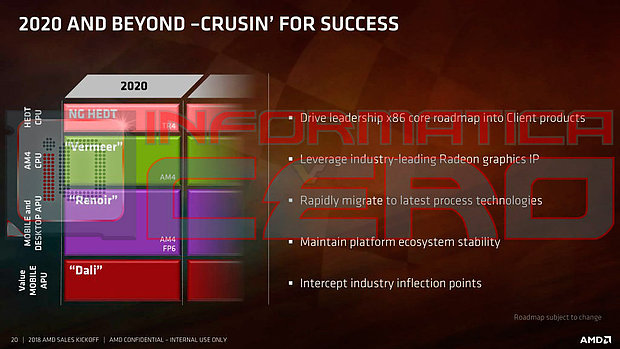 AMD CPU-Generationen Roadmap 2020